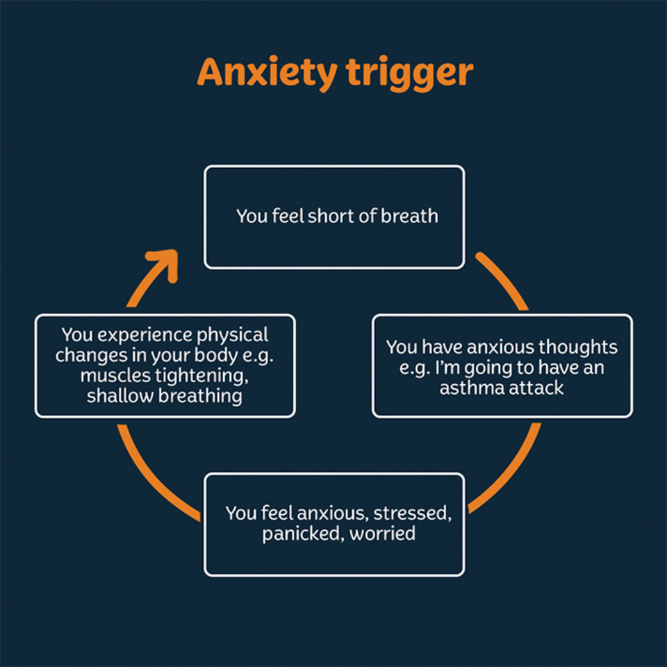 Coping with Allergy Anxiety