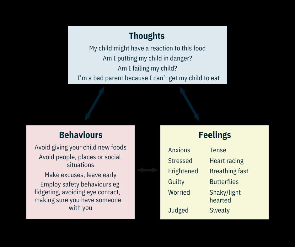 Behaviour Cycle: Understanding Anxiety